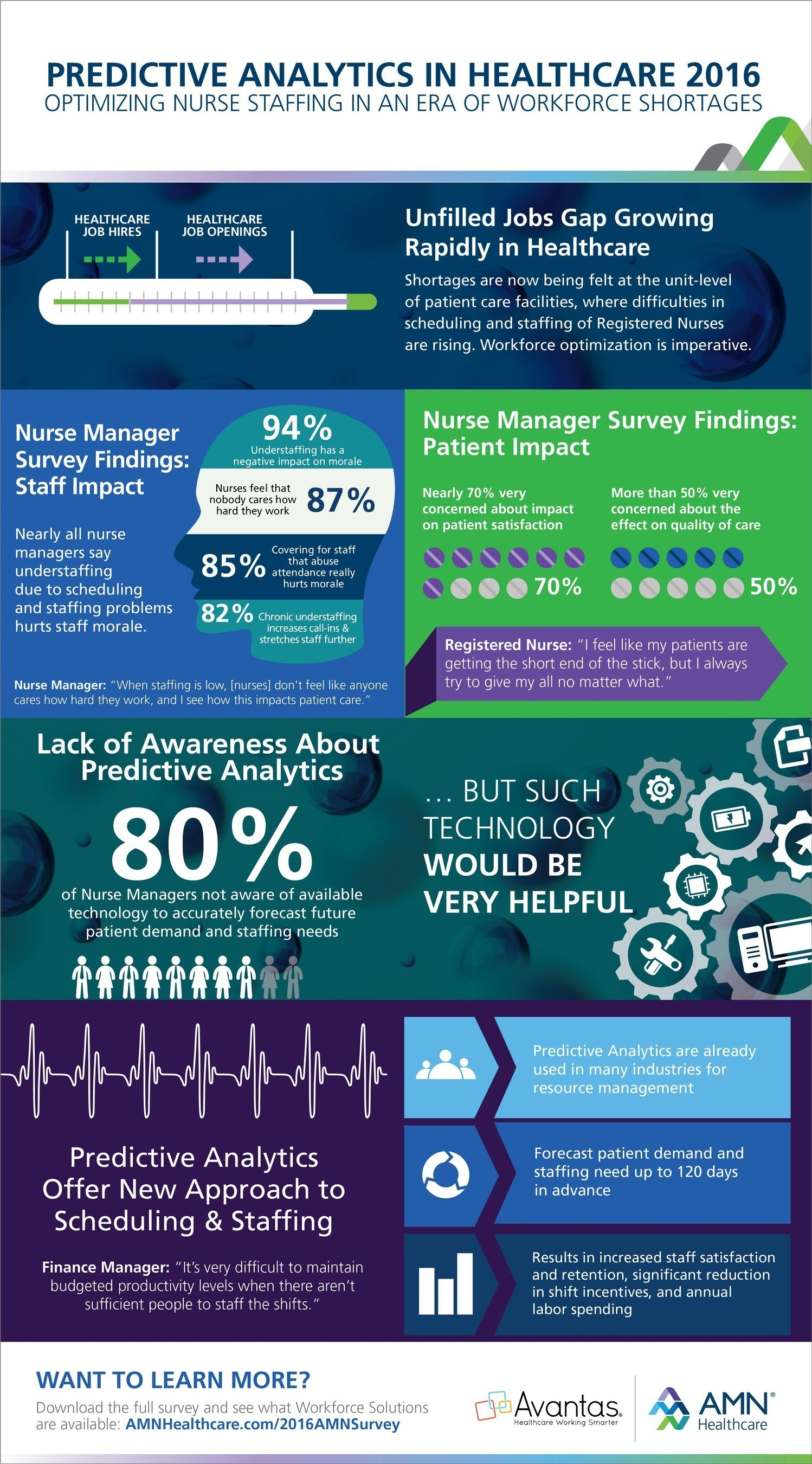 Nurse tech infographic