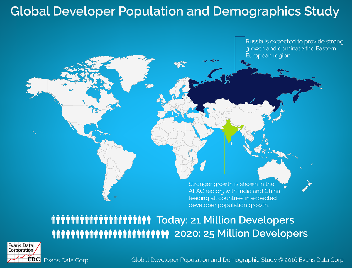 Global developer population