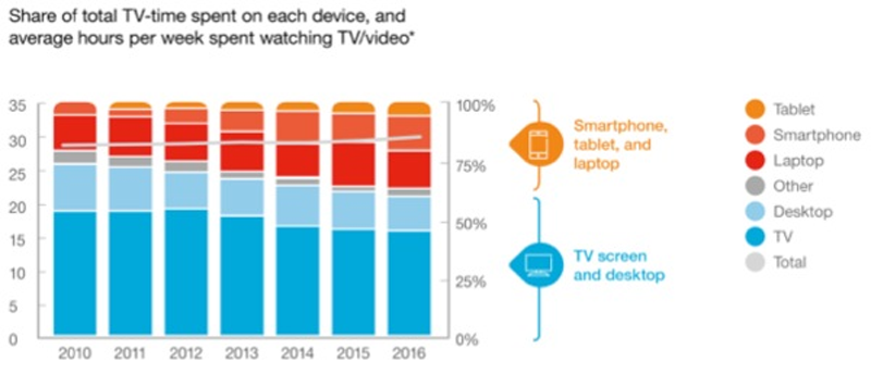 Ericsson mobile TV