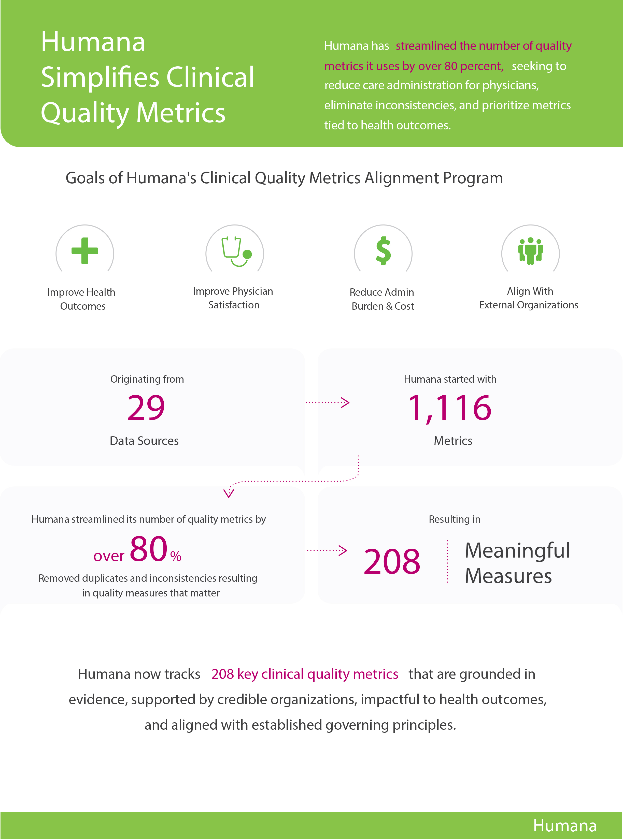 Humana quality metrics infographic