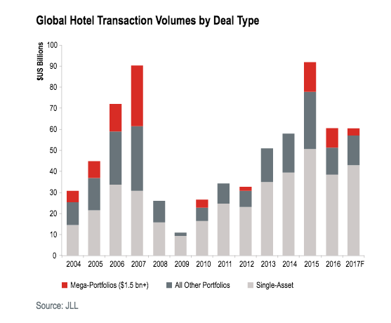 Perhaps One Difference Is That Historically We Ve Seen Private Equity Groups Getting Portfolios Of Select Service Hotels While Insutional Investors