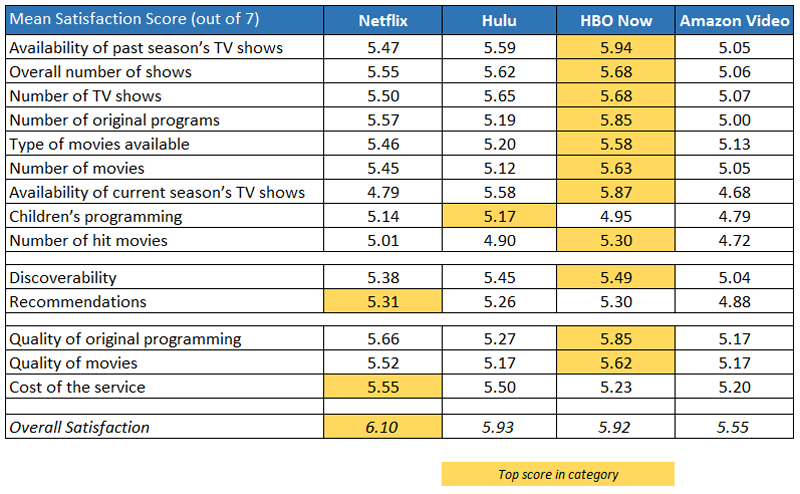 hbo now ranks higher in customer satisfaction than netflix