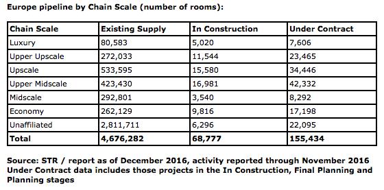STR's pipeline report paints uncertain future for EMEA