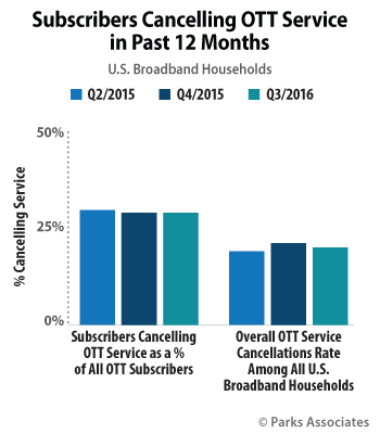 OTT subscriber trends Q2 2015 – Q3 2016