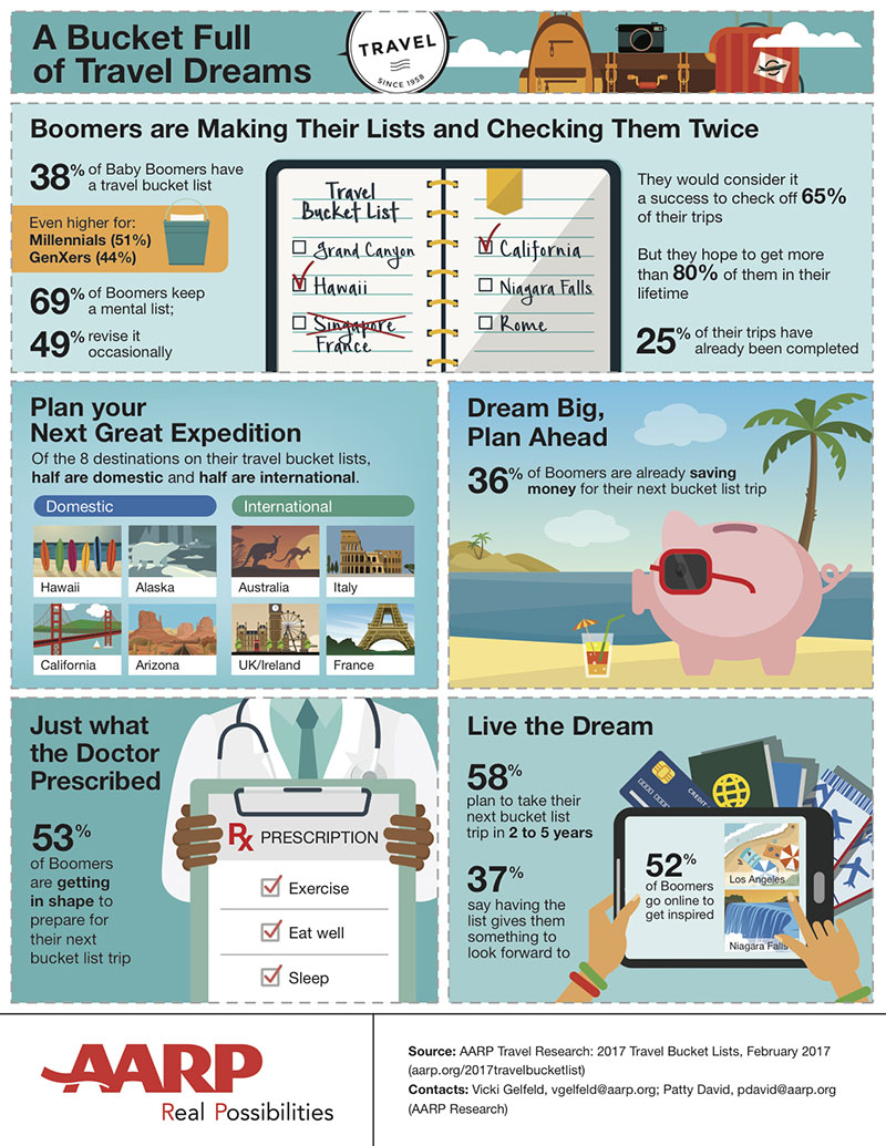 Stats: Travel Tops Aspirational Activities for Baby ...