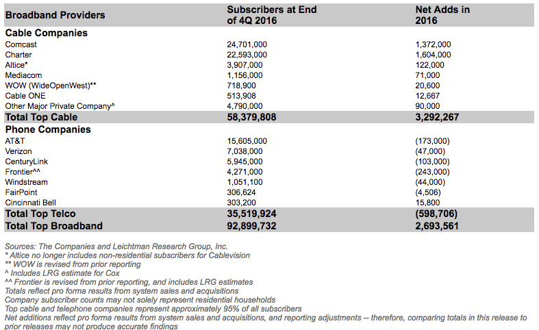 LRG internet subscriber numbers