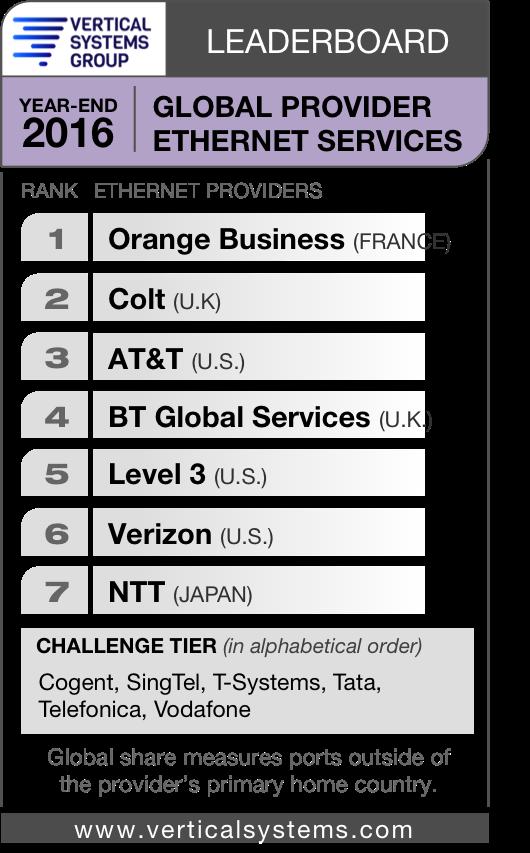VSG 2016 leaderboard global