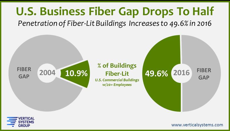 VSG fiber gap 2016