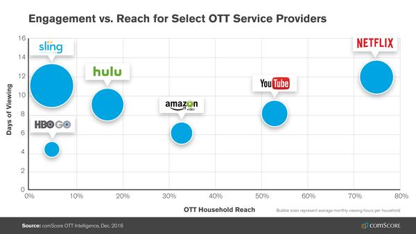 OTT providers 2016 Image: comScore