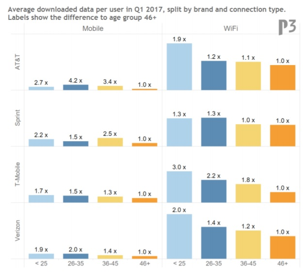 How much cellular and wi fi data are smartphone users consuming
