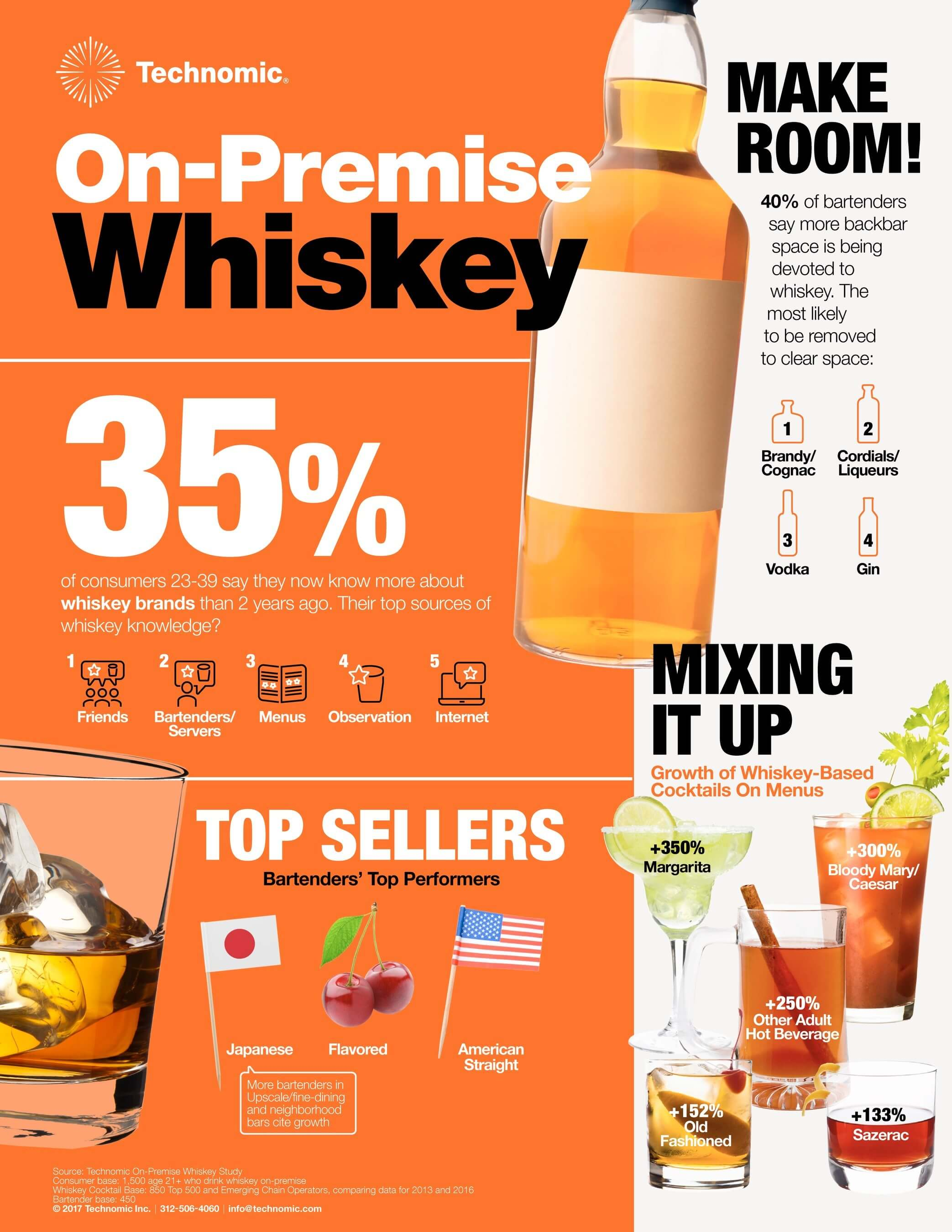 2017 Technomic On-premise whiskey study infographic