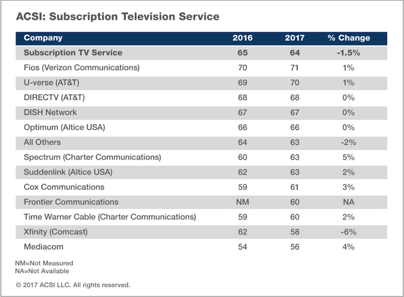 Comcast Pay Tv Service Tumbles 6 In Acsi Customer Service