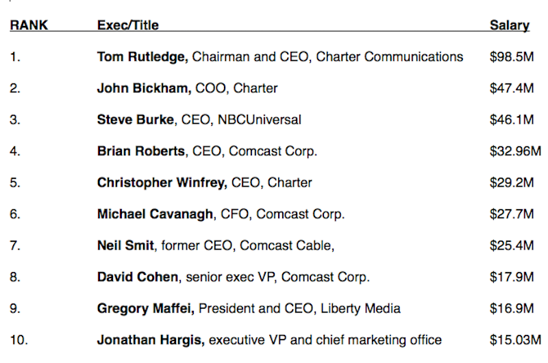 Comcast's Roberts ranks as only fourth-highest paid executive in
