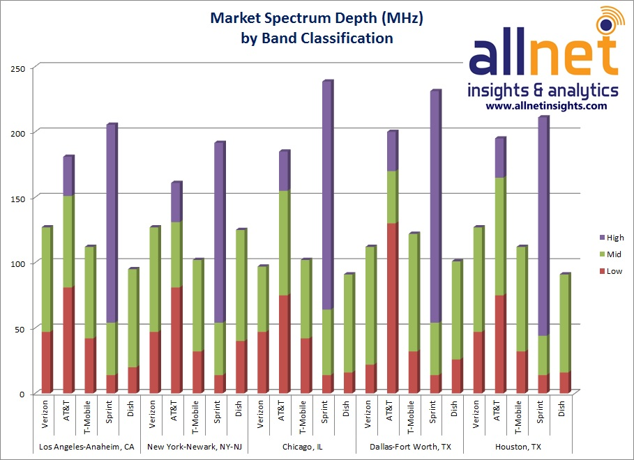 Market spectrum depth by band classification