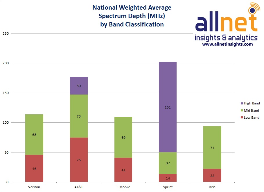 national weighted average spectrum depth by band classification
