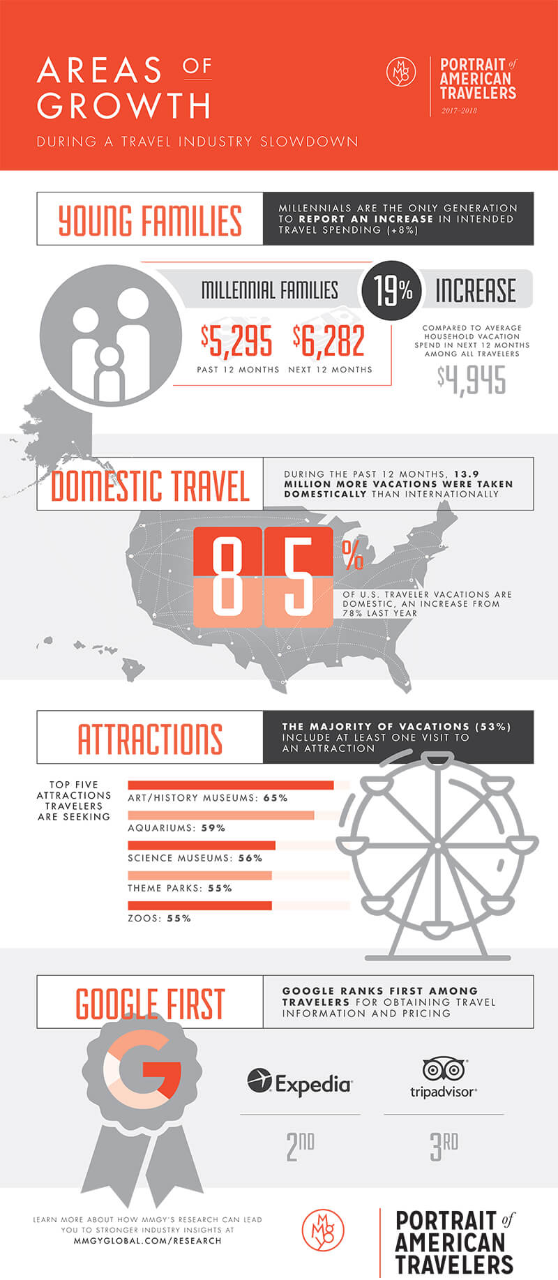 Portrait of Americans Travelers infographic