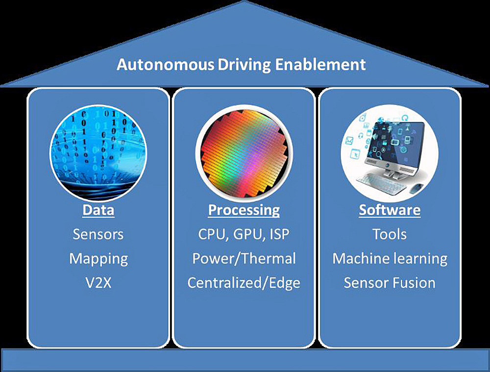 The three supporting pillars of autonomous driving.