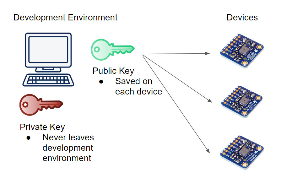 Fig. 1: Public Key generated in and never leaves development environment.  Private Key generated in development environment and copied to each device.