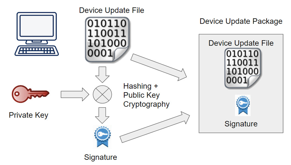 Fig. 2: Private Key is used to create signature in the development environment, which is combined with device update file in a device update package.