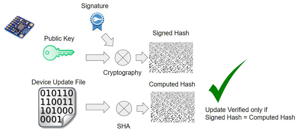 Fig. 3: Public Key is used by the Device to validate Signed Hash and Device Update File.