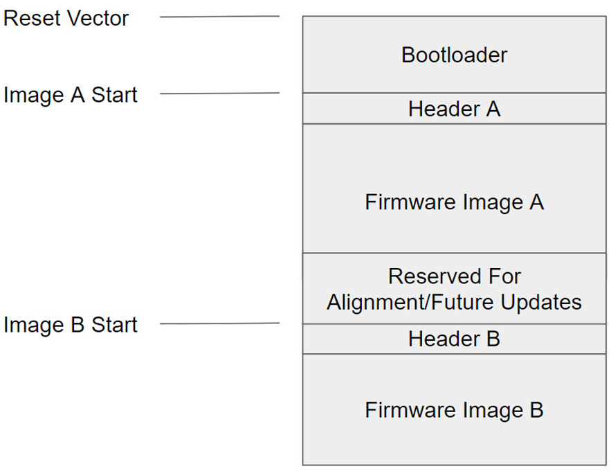 Fig. 4: Example flash layout for A/B update strategy.