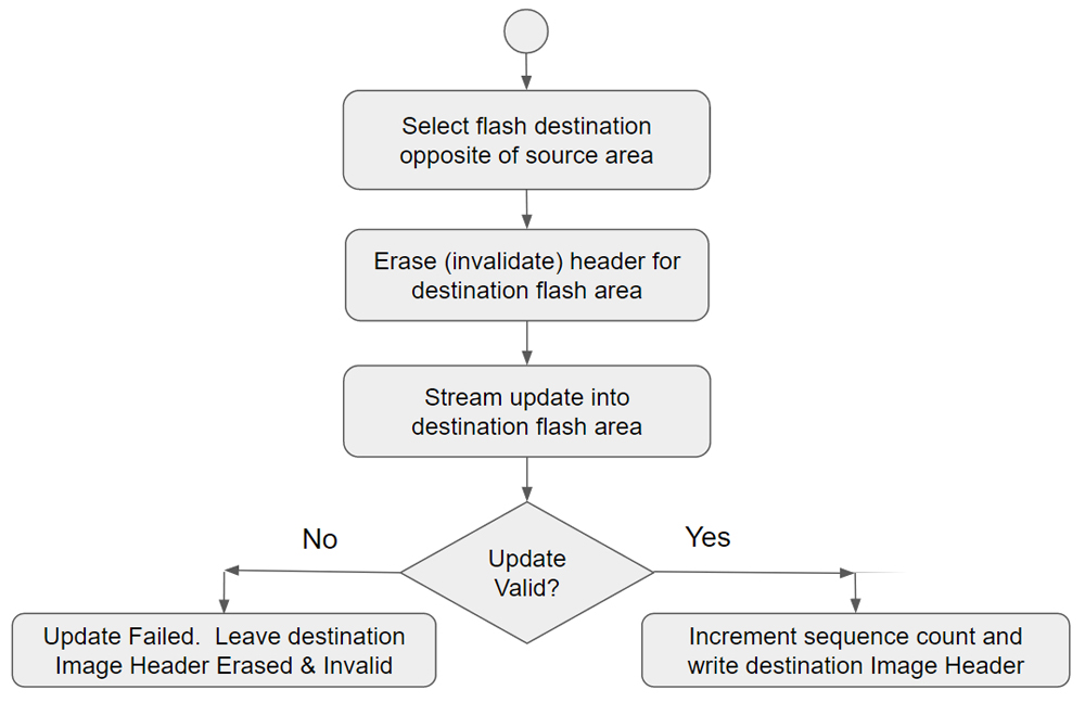 Fig. 6: Update algorithm flowchart for A/B update scheme.