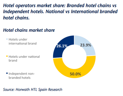 50 percent of Madrid's hotels are globally branded.
