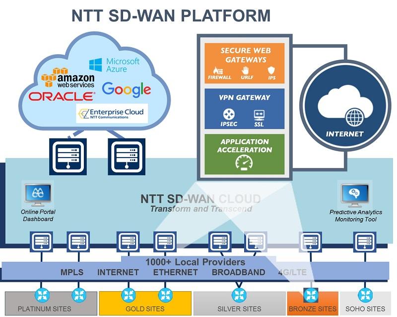 NTT SD-WAN