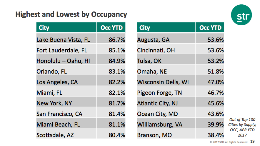 STR Highest and Lowest Occupancy