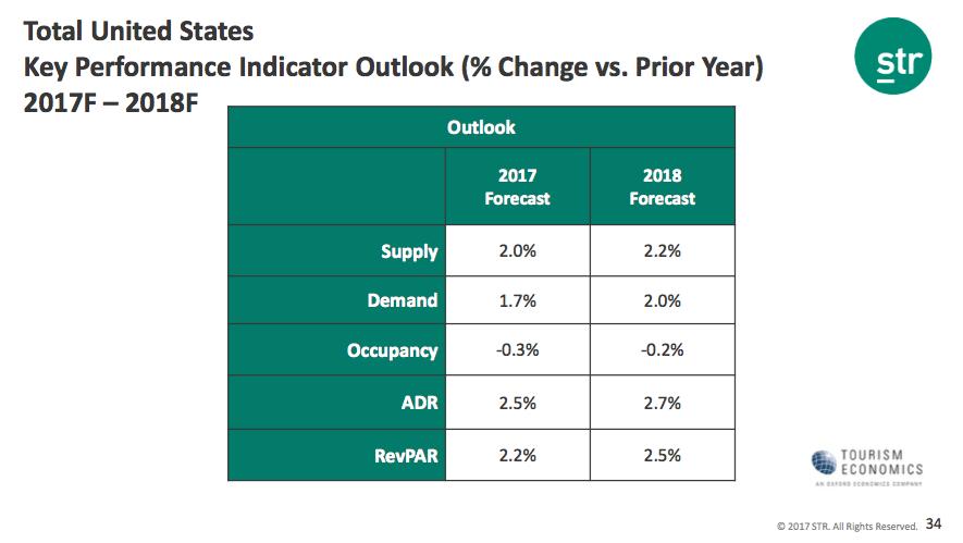 STR Indicator Outlook
