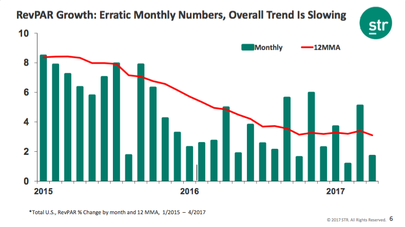 """We've had 86 months of consecutive RevPAR gain. It's been very erratic if you look at the monthly numbers, but the trend has been that RevPAR growth rates are slowing."""