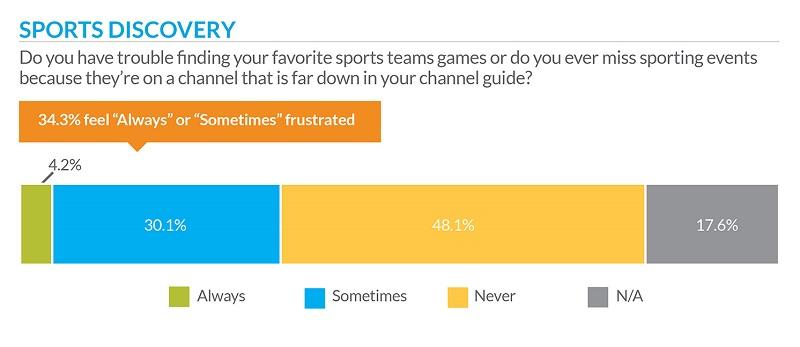 TiVo OTT sport trends