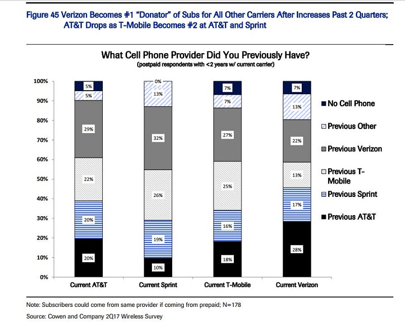 Mobile beats Wall Street views as it gains new customers