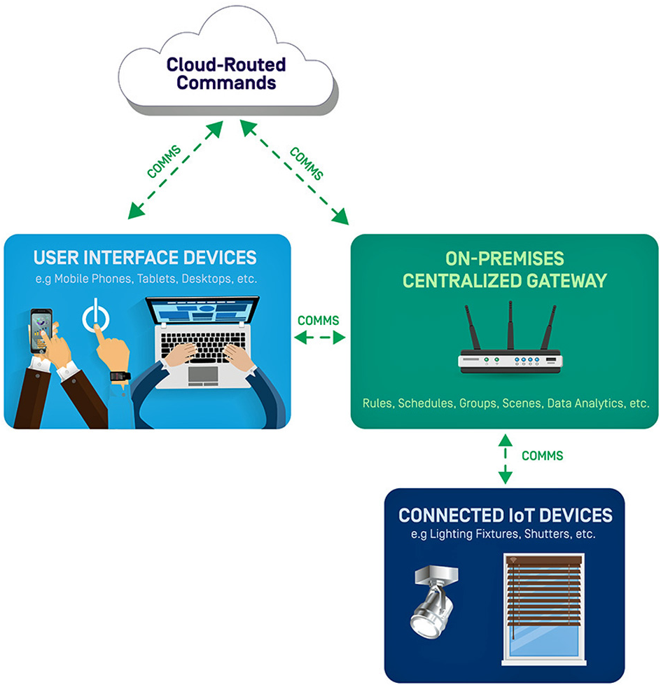 A gateway is positioned at the intersection of downstream user interface devices, upstream IoT devices, and the cloud.