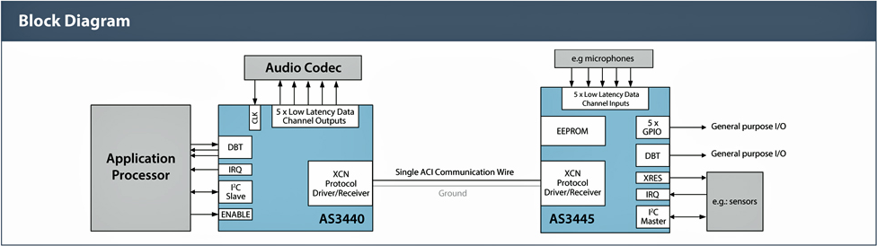 The Accessory Communications Interface (ACI) uses a single wire to carry power and data.