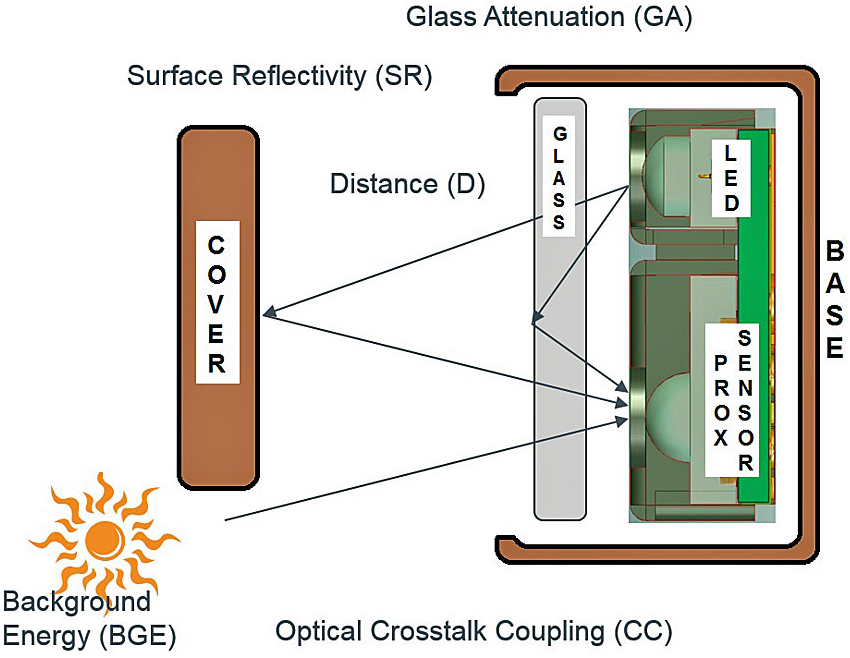 Optical reflections can interfere with proximity-sensor operation.