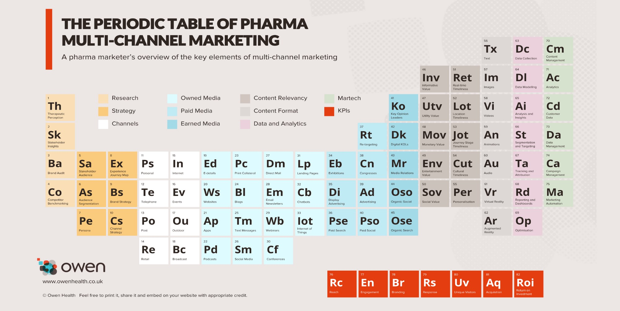 Its elementary pharma periodic table twist on marketing lays the uk based agency charted a marketing twist on the well known scientific table using key pharma marketing elements gamestrikefo Choice Image