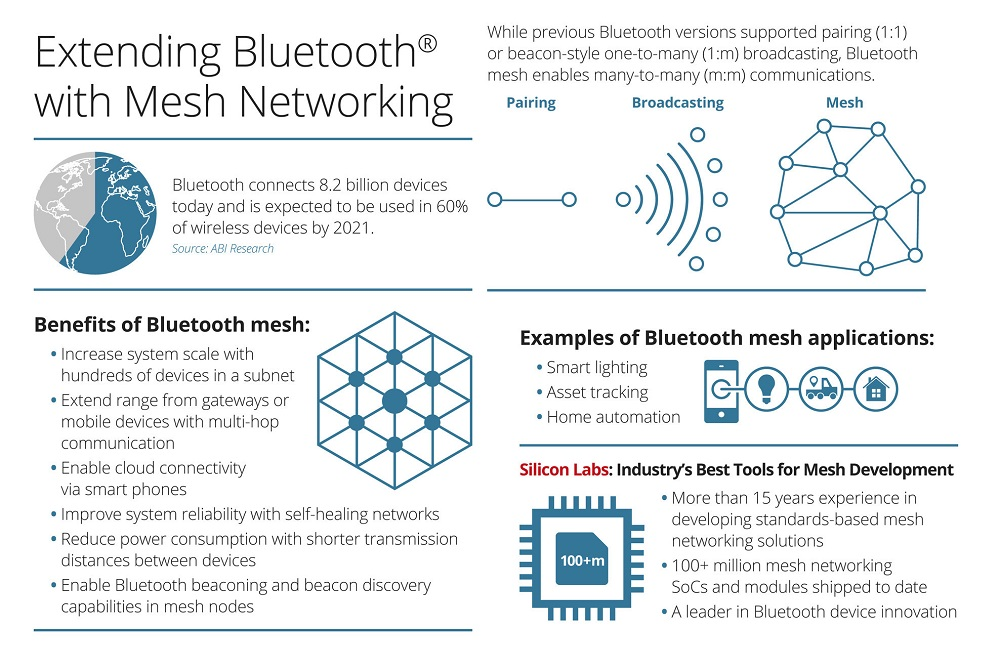 Novel Bluetooth Mesh Slashes Iot Development Time