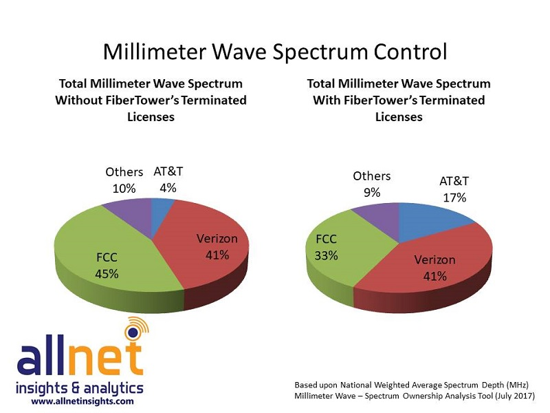 AT&T, Verizon, FCC and the rest: These charts show who controls the