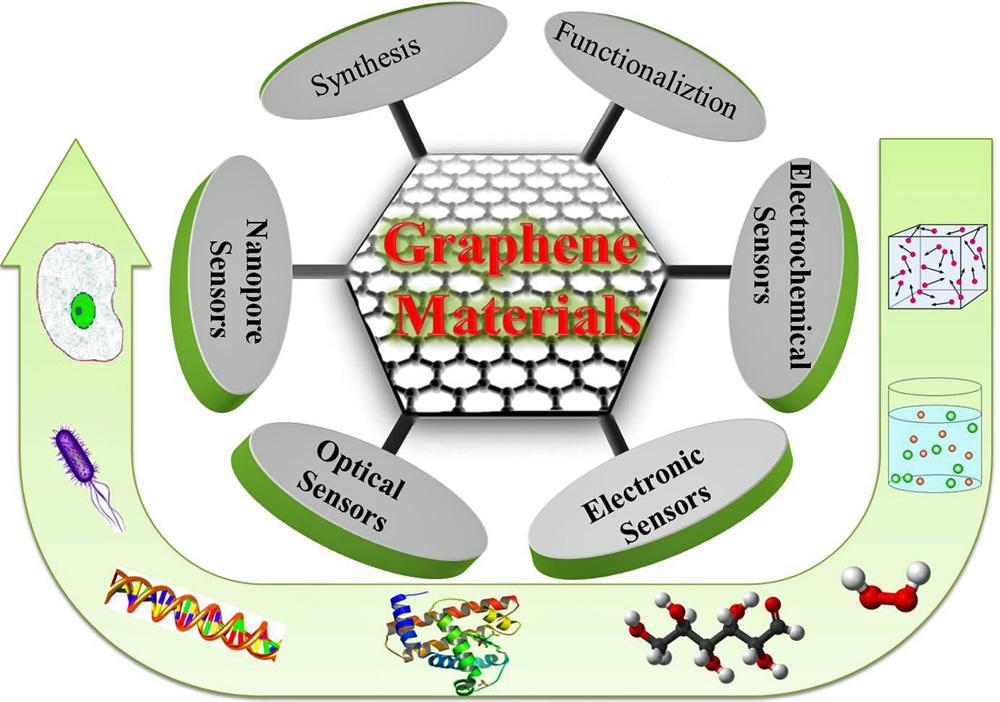 Small view of graphene-based sensor applications.