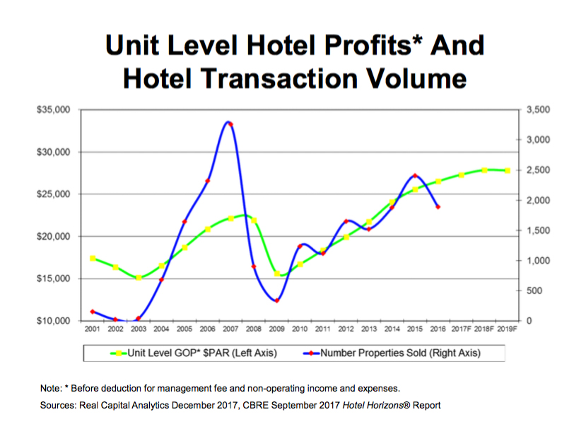 Hotel transaction volume