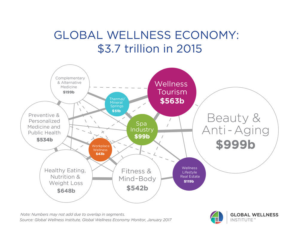 The global wellness industry is a $3.7-trillion market.