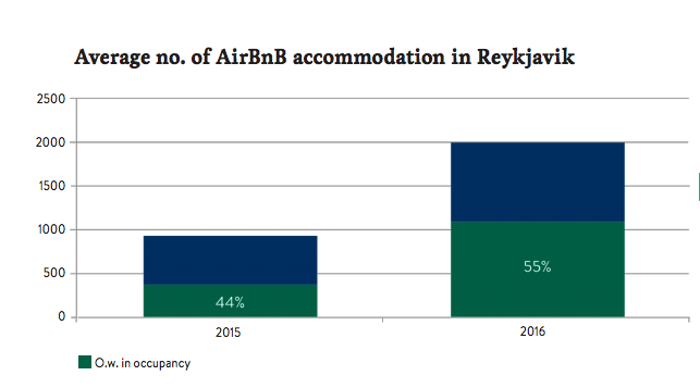 On average, 2000 homes are listed on AirBnb in the Capital area.