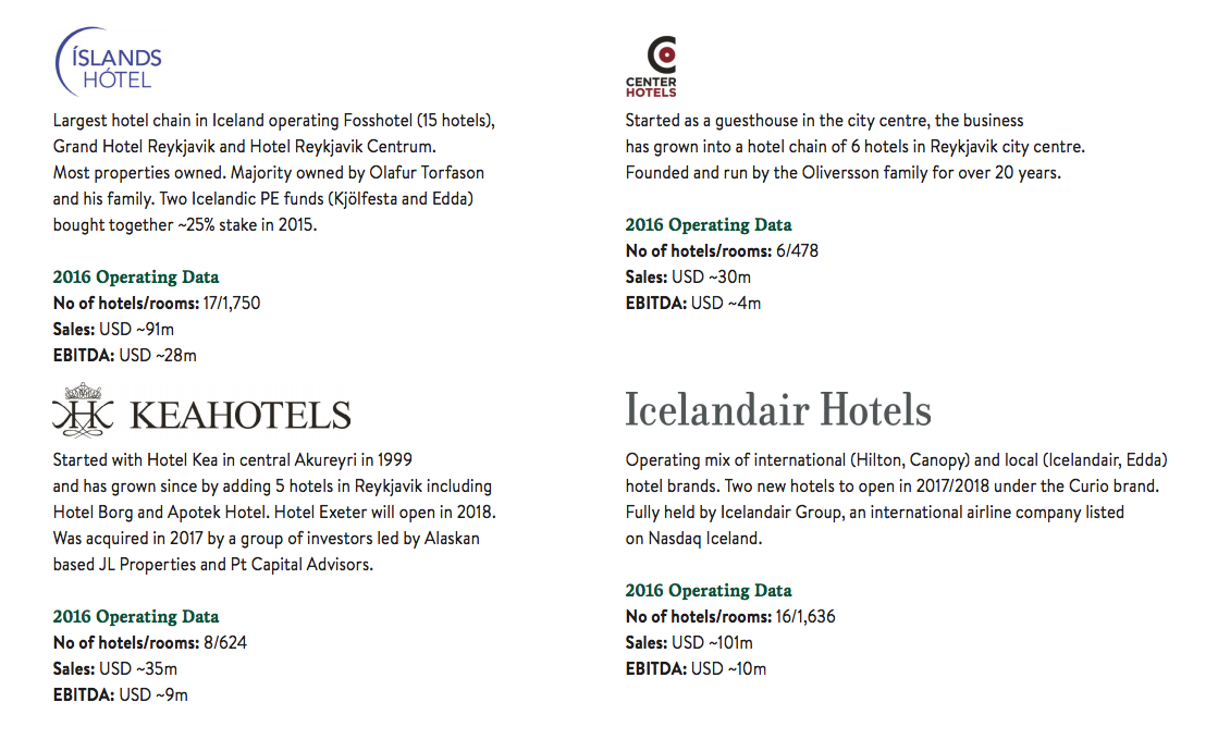 Four hotel chains have a combined market share of over 50 percent in Iceland.