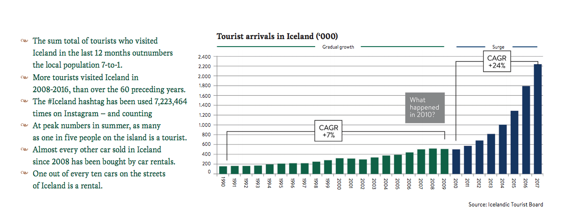 Tourist arrivals in Iceland have increased fivefold since 2010 to 2.2 million in 2017