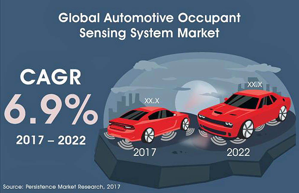 Auto-Occupant Sensing Systems May Chisel $2 Billion By 2022