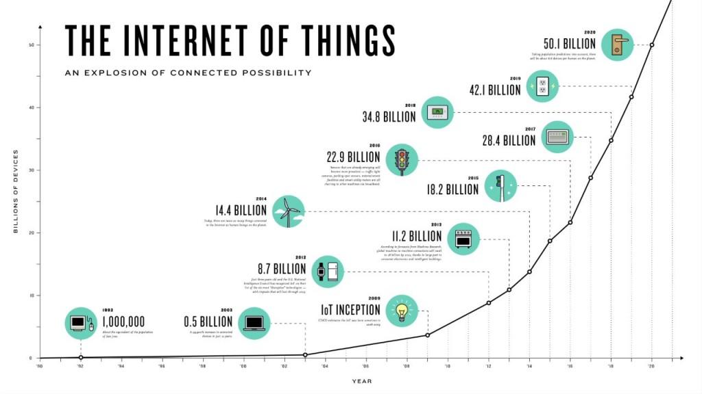 How Big Is The Iiot Market How Big Will It Be Sensors