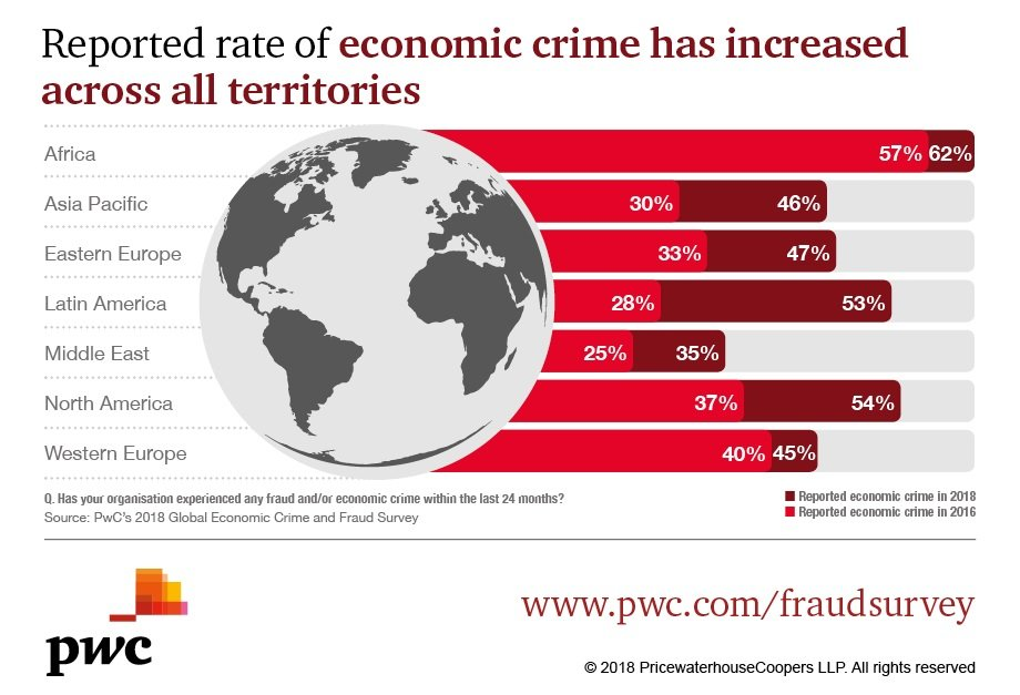 PwC: Reported global economic crime hits record levels but