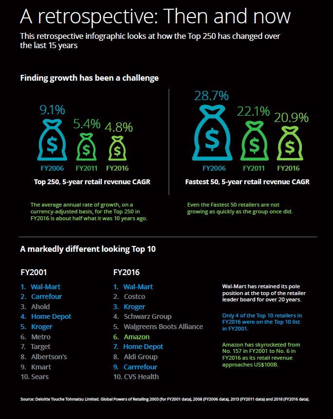 Deloitte: Top 250 global retailers generated US$4 4 trillion