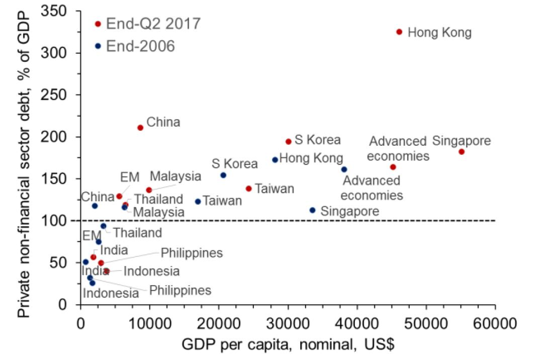 Asia's Very High Debt Levels Will Dampen Growth – But Will